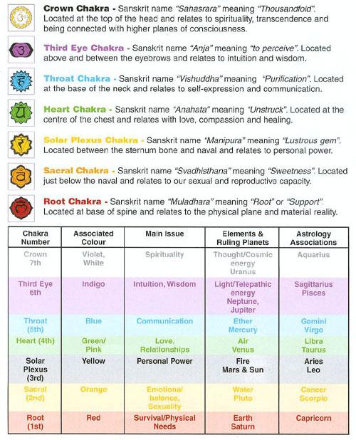 Chakra Colour Chart